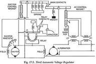 Voltage Control in Power Plants