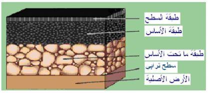 تحسين خواص التربة التأسيسية أسفل الطرق