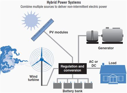 Transient Performance of Electric Power Systems
